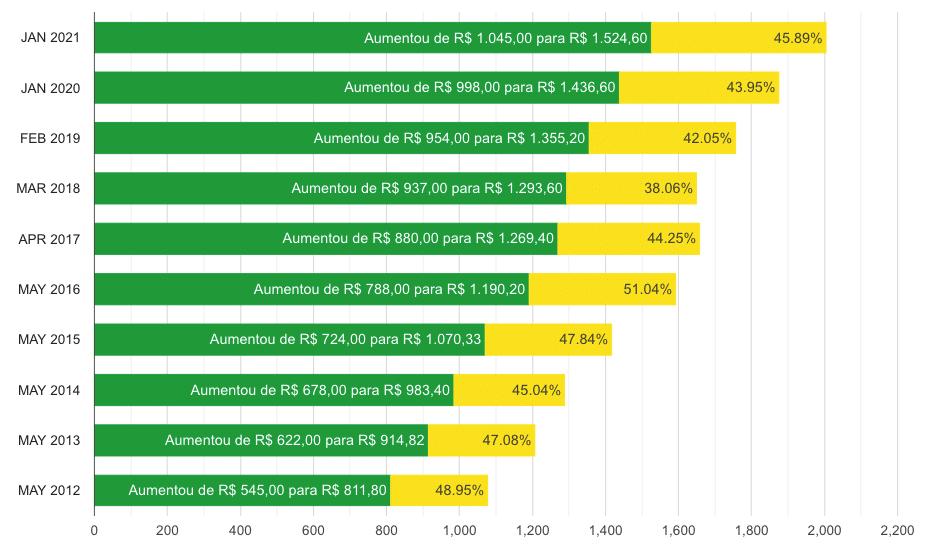 salario pr desktop